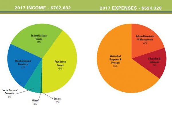 2017 Financials Thumbnail